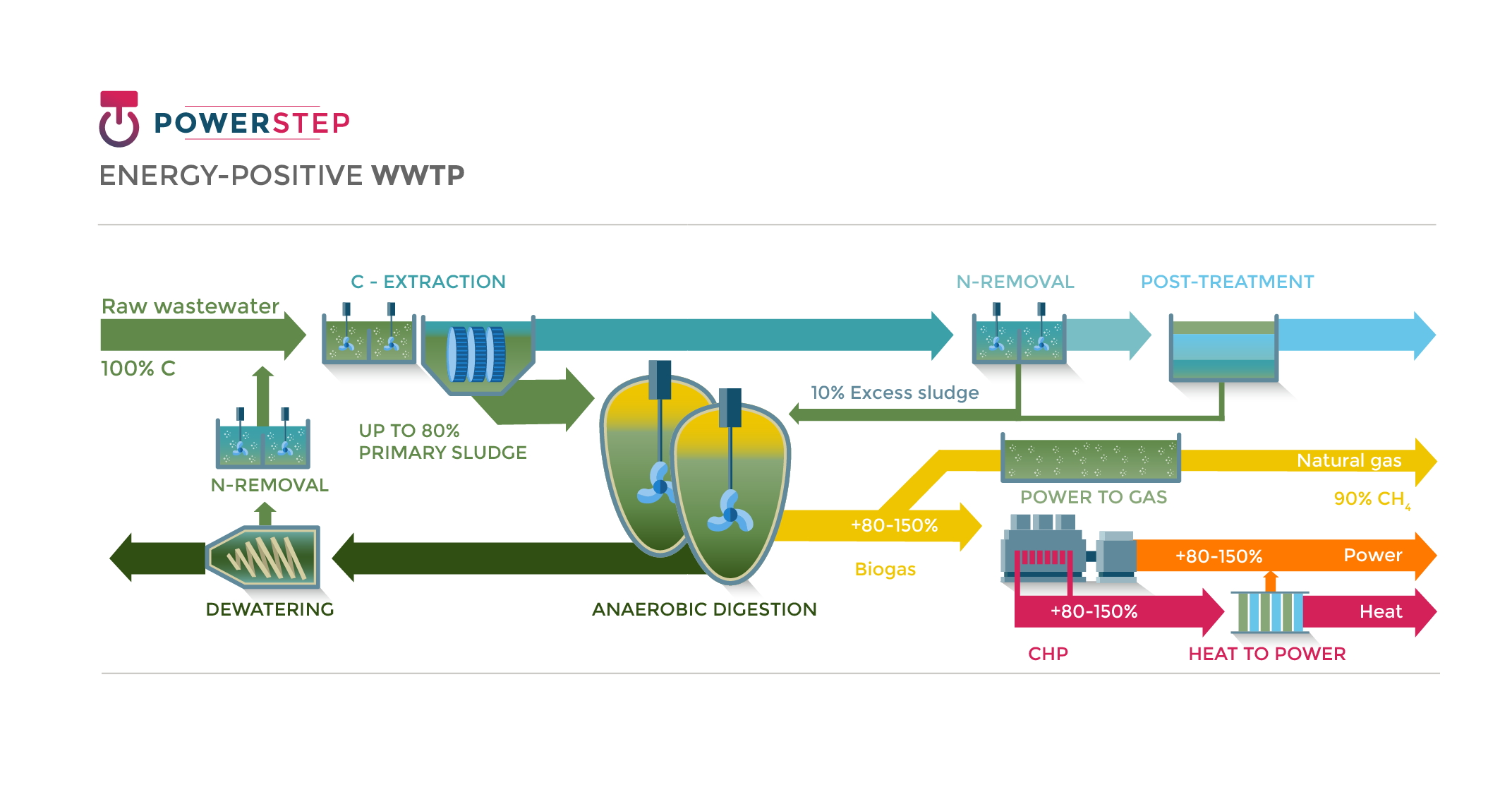 Energy-positive WWTP