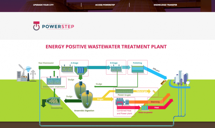 POWERSTEP knowledge transfer website
